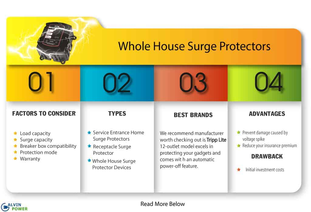 surge-protector-for-panel